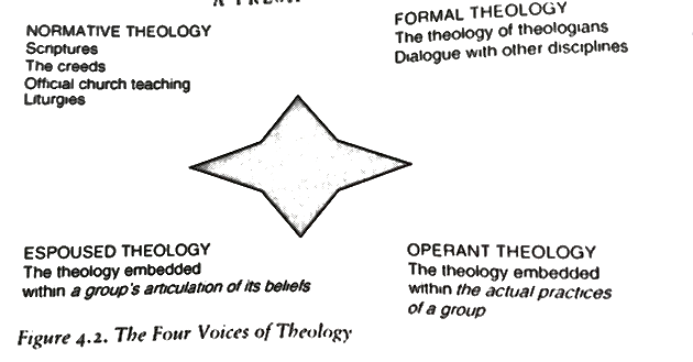 Theology4voice